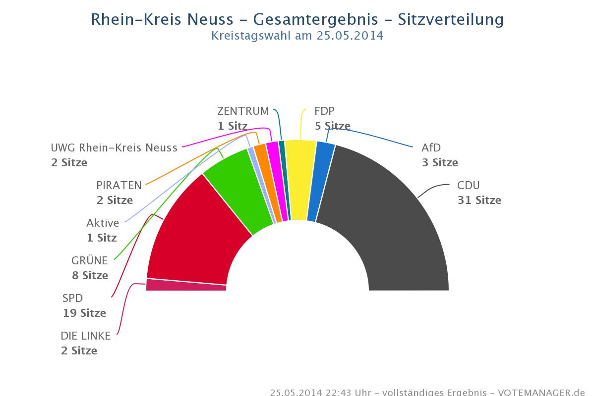 Kreis_2014_Sitze
