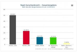 2015-09-13-Grafik Wahlergebnis