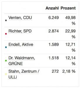 2015-09-13-Prozente Wahlergebnis